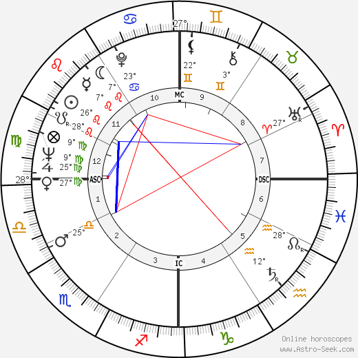 Debra Paget birth chart, biography, wikipedia 2018, 2019