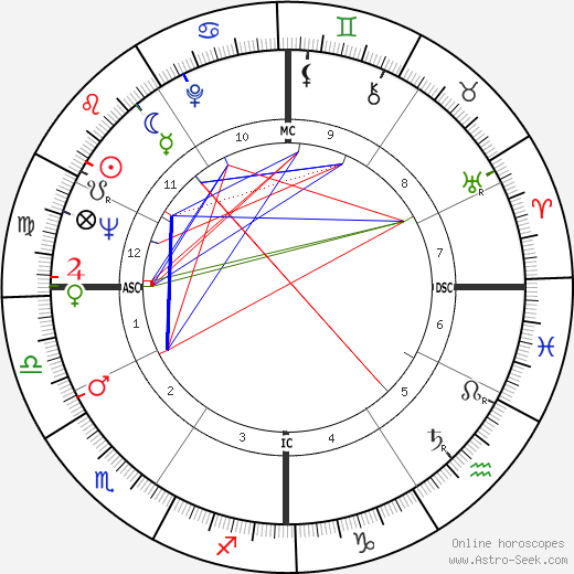 Debra Paget astro natal birth chart, Debra Paget horoscope, astrology
