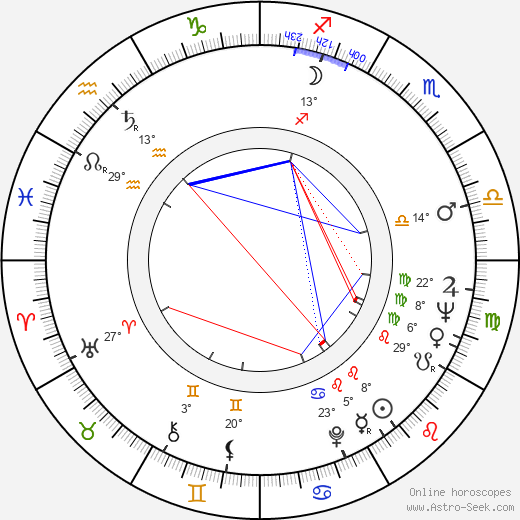 Dom DeLuise birth chart, biography, wikipedia 2019, 2020
