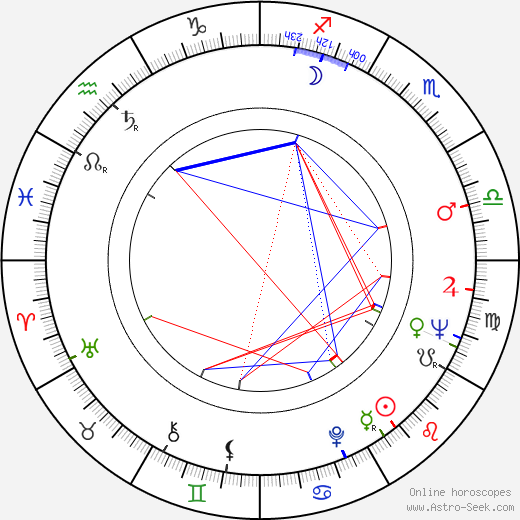 Dom DeLuise astro natal birth chart, Dom DeLuise horoscope, astrology