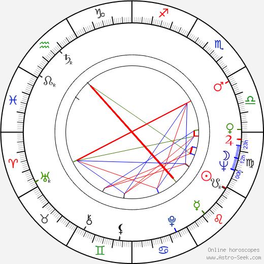 Geoffrey Horne birth chart, Geoffrey Horne astro natal horoscope, astrology