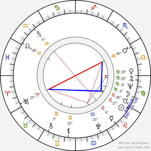 Gurie Nordwall birth chart, biography, wikipedia 2019, 2020