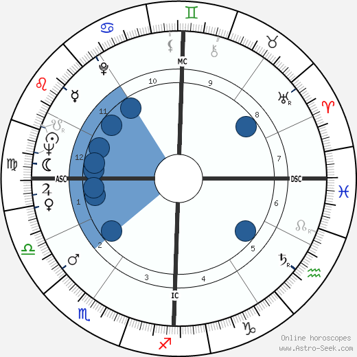 Harold Gomes horoscope, astrology, sign, zodiac, date of birth, instagram