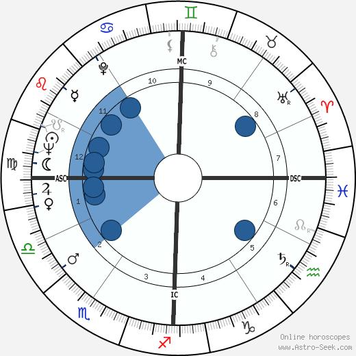 Harold Gomes wikipedia, horoscope, astrology, instagram