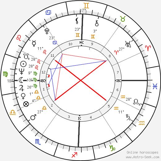Harold Gomes birth chart, biography, wikipedia 2019, 2020