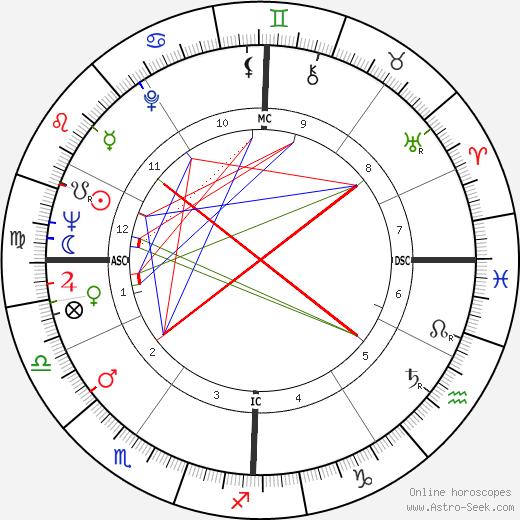 Harold Gomes astro natal birth chart, Harold Gomes horoscope, astrology