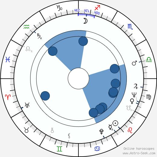 Ioannis Varvitsiotis wikipedia, horoscope, astrology, instagram