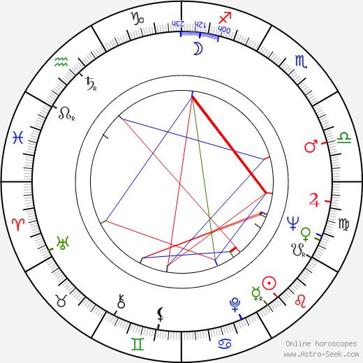 Ioannis Varvitsiotis день рождения гороскоп, Ioannis Varvitsiotis Натальная карта онлайн