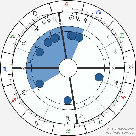 Iris Love wikipedia, horoscope, astrology, instagram
