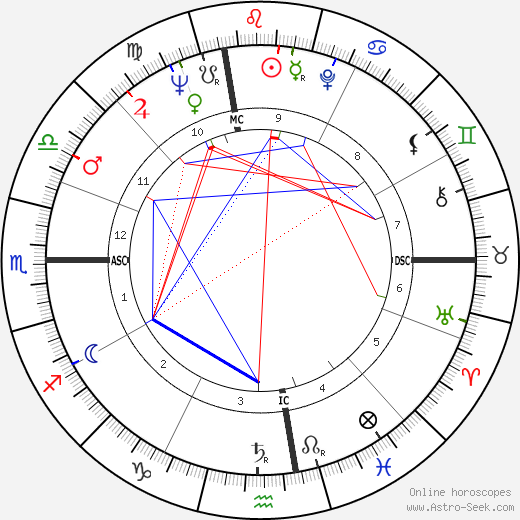 Iris Love tema natale, oroscopo, Iris Love oroscopi gratuiti, astrologia