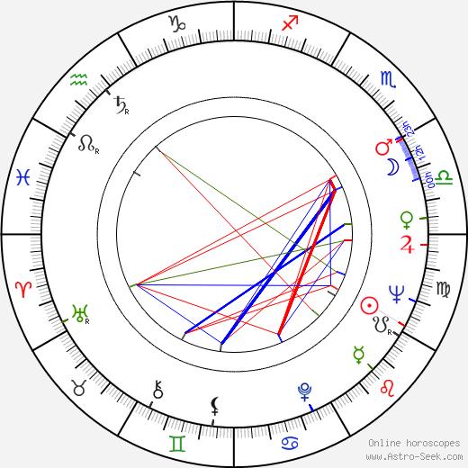 Иштван Гааль István Gaál день рождения гороскоп, István Gaál Натальная карта онлайн