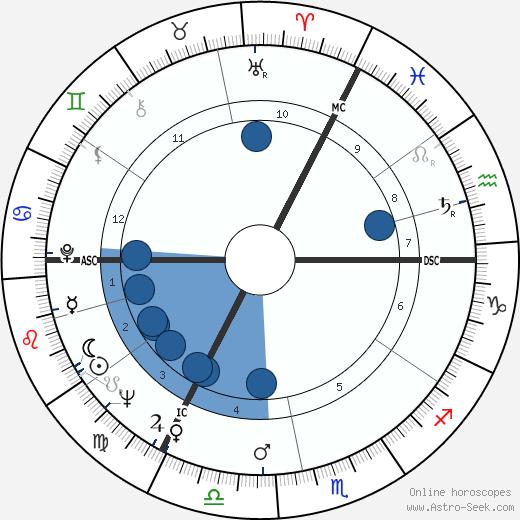 Janet Baker wikipedia, horoscope, astrology, instagram