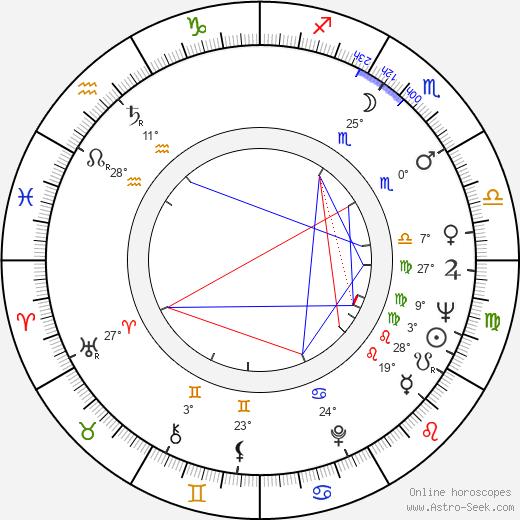 Janet MacLachlan birth chart, biography, wikipedia 2019, 2020