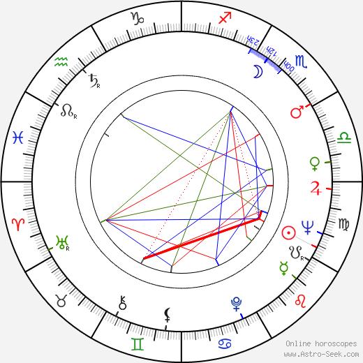 Janet MacLachlan birth chart, Janet MacLachlan astro natal horoscope, astrology