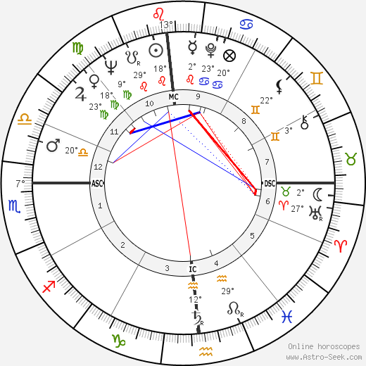 Jerry Falwell birth chart, biography, wikipedia 2019, 2020