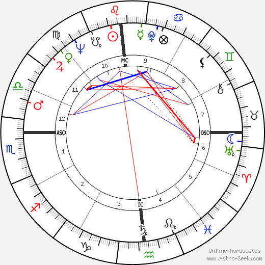 Jerry Falwell birth chart, Jerry Falwell astro natal horoscope, astrology