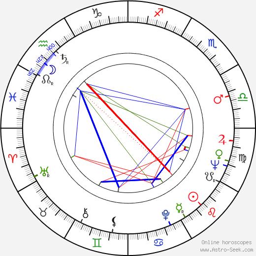 Jiří Vašíček birth chart, Jiří Vašíček astro natal horoscope, astrology