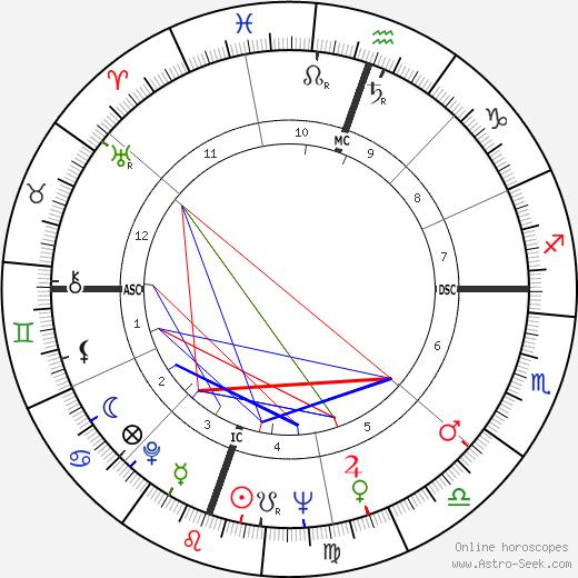 Julie Newmar astro natal birth chart, Julie Newmar horoscope, astrology
