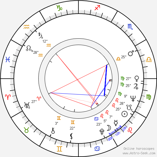 Ladislav Vymětal birth chart, biography, wikipedia 2019, 2020