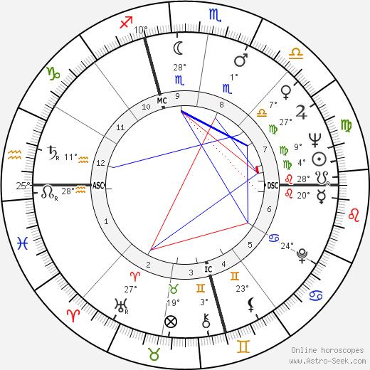 Leonard Weinglass birth chart, biography, wikipedia 2019, 2020