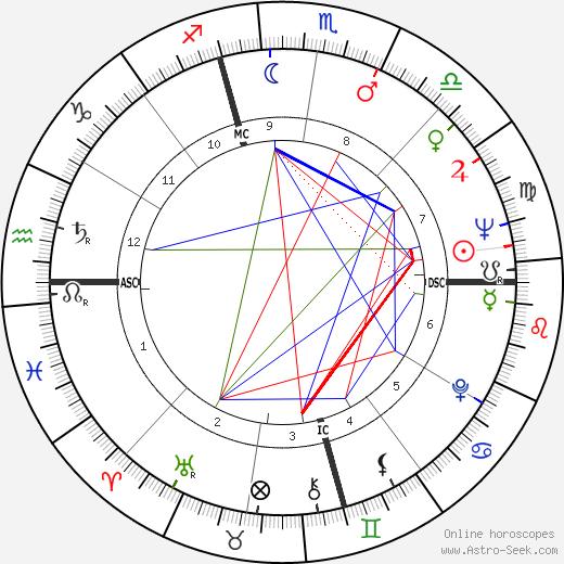 Leonard Weinglass birth chart, Leonard Weinglass astro natal horoscope, astrology