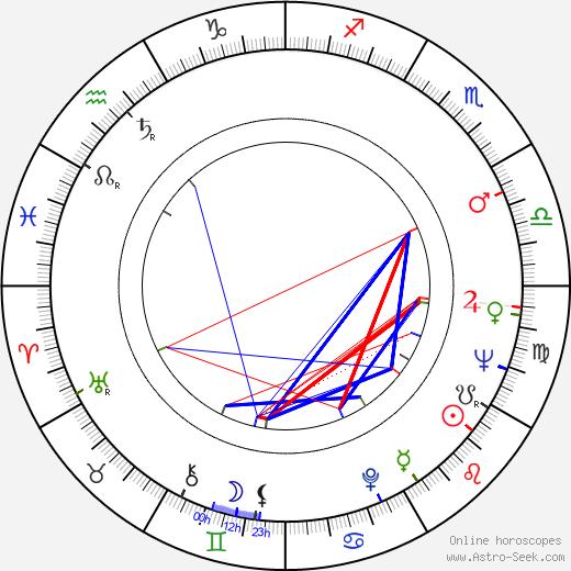 Лори Нельсон Lori Nelson день рождения гороскоп, Lori Nelson Натальная карта онлайн
