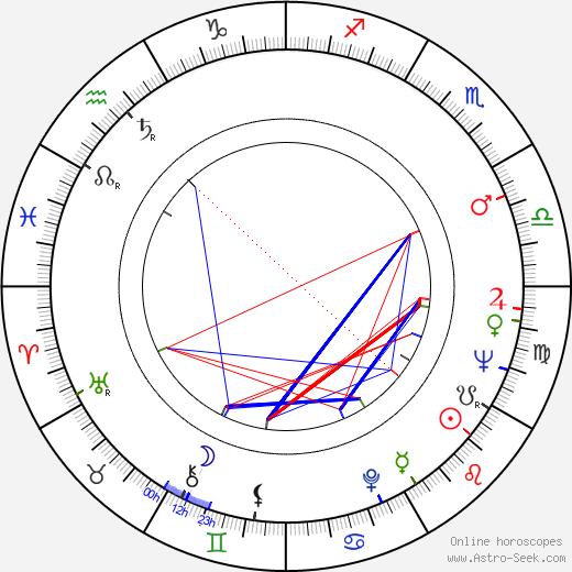Matti Arjanne astro natal birth chart, Matti Arjanne horoscope, astrology
