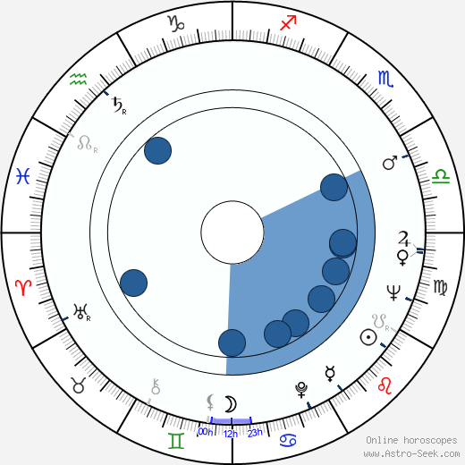 Max Kleven wikipedia, horoscope, astrology, instagram