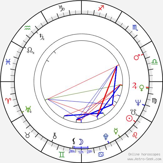 Max Kleven birth chart, Max Kleven astro natal horoscope, astrology