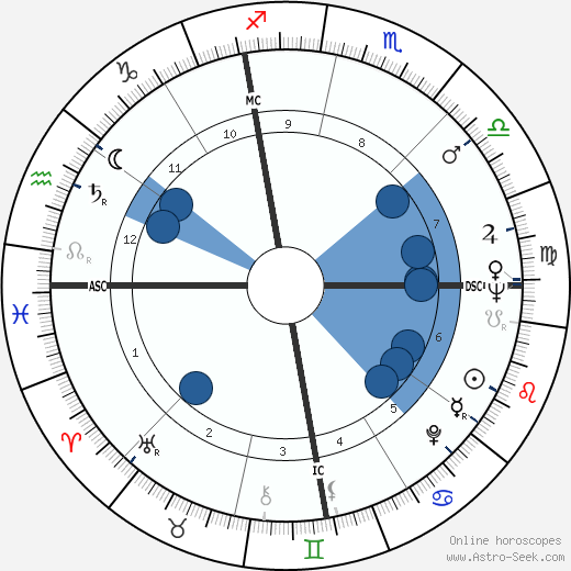 Nate Brooks wikipedia, horoscope, astrology, instagram