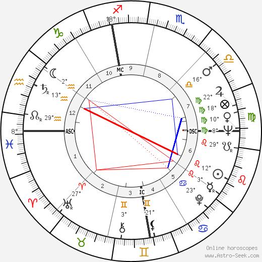 Nate Brooks birth chart, biography, wikipedia 2019, 2020