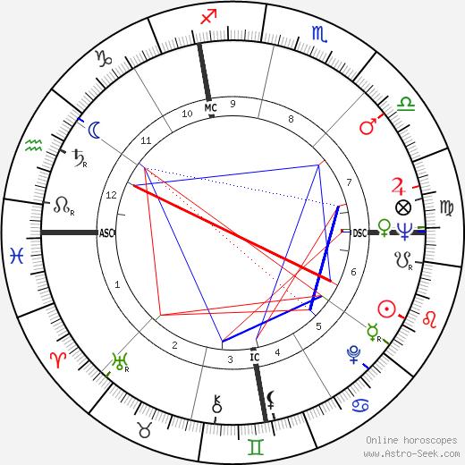 Nate Brooks birth chart, Nate Brooks astro natal horoscope, astrology