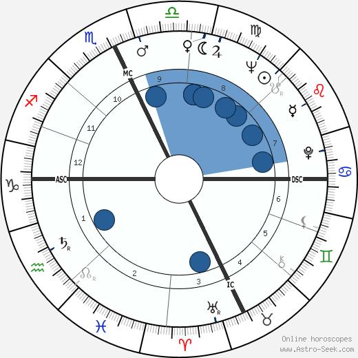 Pete Wilson wikipedia, horoscope, astrology, instagram