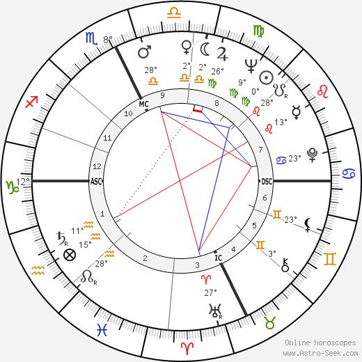 Pete Wilson birth chart, biography, wikipedia 2020, 2021