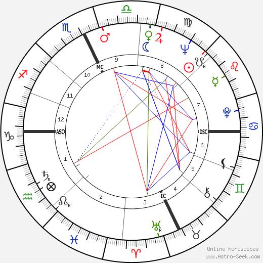 Pete Wilson astro natal birth chart, Pete Wilson horoscope, astrology