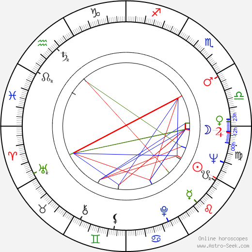 Peter Wyngarde birth chart, Peter Wyngarde astro natal horoscope, astrology