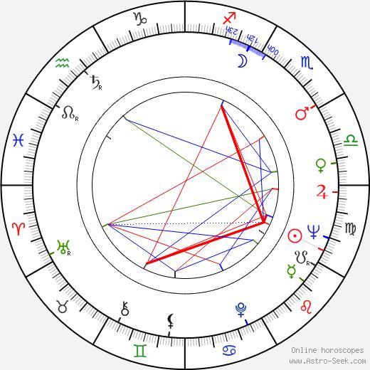 Philippe Brizard tema natale, oroscopo, Philippe Brizard oroscopi gratuiti, astrologia