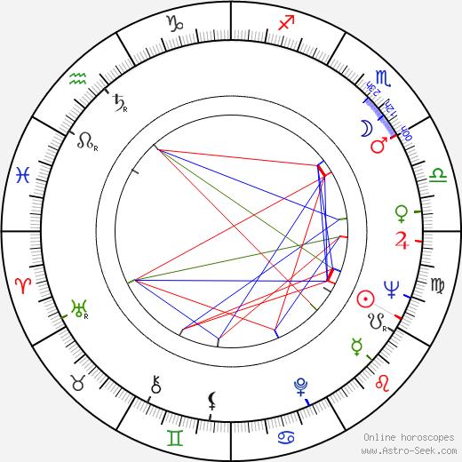 Rainer Erler birth chart, Rainer Erler astro natal horoscope, astrology