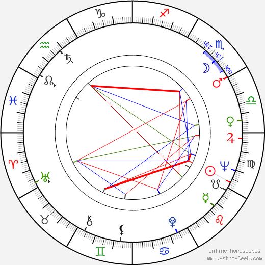 Robert Chartoff astro natal birth chart, Robert Chartoff horoscope, astrology