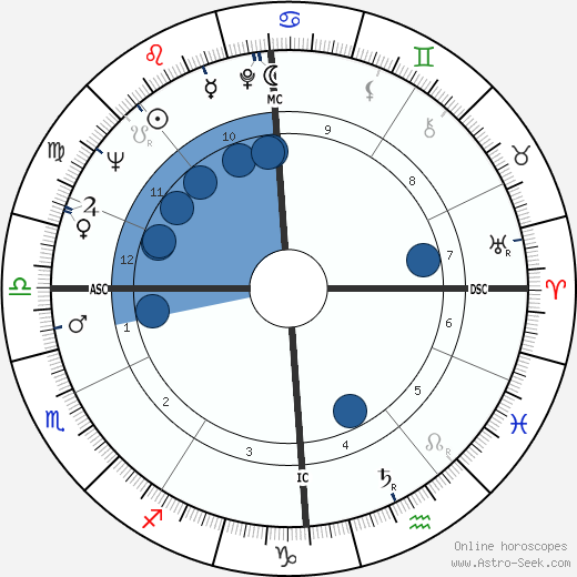 Roman Polanski wikipedia, horoscope, astrology, instagram