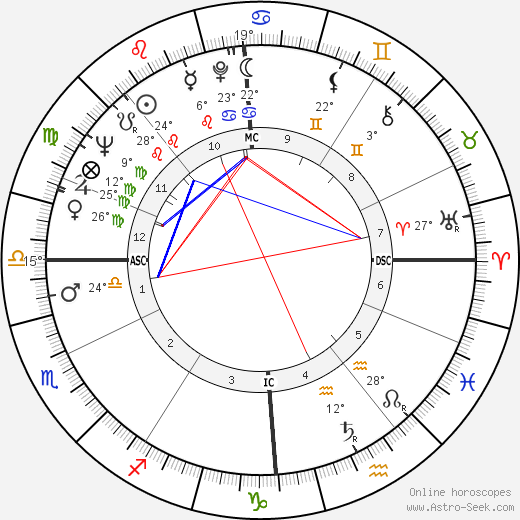 Roman Polanski birth chart, biography, wikipedia 2018, 2019