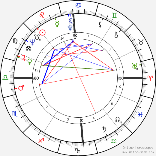 Roman Polanski astro natal birth chart, Roman Polanski horoscope, astrology
