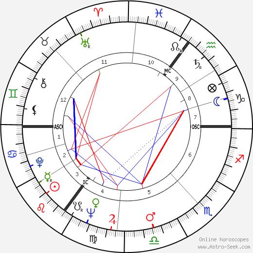 Rudi Dantzig день рождения гороскоп, Rudi Dantzig Натальная карта онлайн