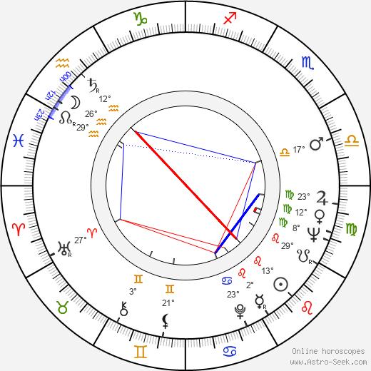 Sheldon Adelson birth chart, biography, wikipedia 2020, 2021