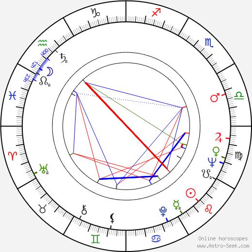 Sheldon Adelson birth chart, Sheldon Adelson astro natal horoscope, astrology