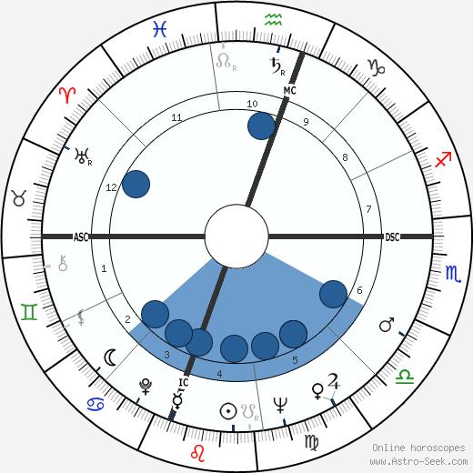 Stuart Roosa wikipedia, horoscope, astrology, instagram