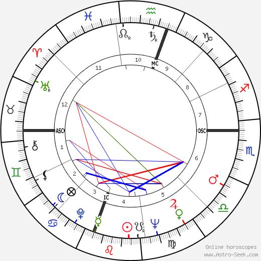 Стюарт Аллен Руса Stuart Roosa день рождения гороскоп, Stuart Roosa Натальная карта онлайн