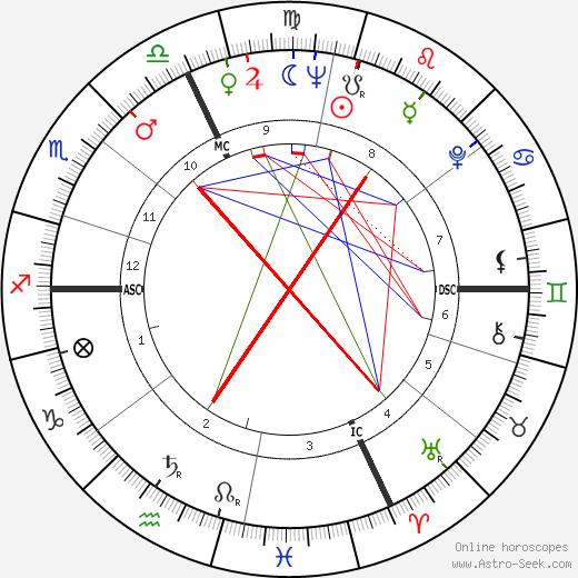 Sylva Koscina tema natale, oroscopo, Sylva Koscina oroscopi gratuiti, astrologia