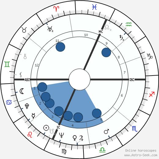 Tom Courtney wikipedia, horoscope, astrology, instagram