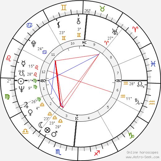 Tom Skerritt birth chart, biography, wikipedia 2019, 2020